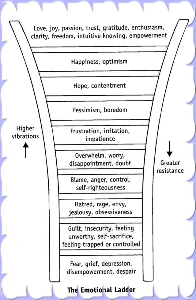 Emotional Energy Centers